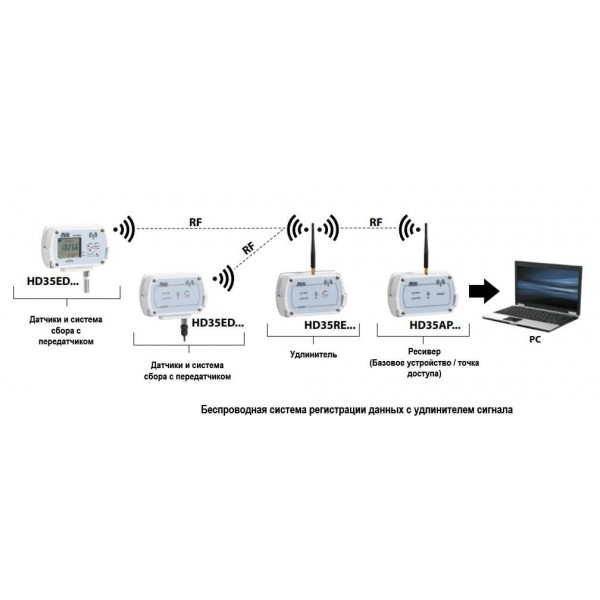 Delta OHM HD35ED17PTC WiFi регистратор температуры и влажности для выносных датчиков (Pt100)