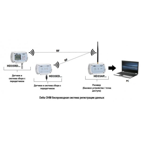 Delta OHM HD35EDW1NTV водонепроницаемый WiFi регистратор температуры и влажности со встроенным датчиком