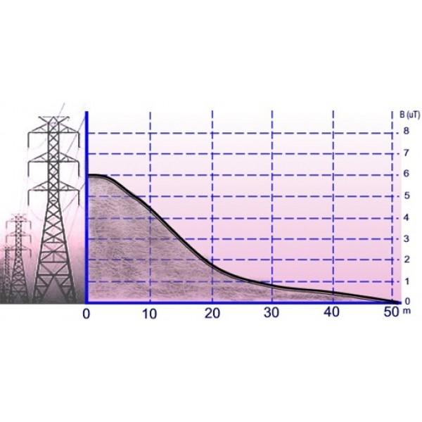 PCE-G28 трехосевой магнитометр