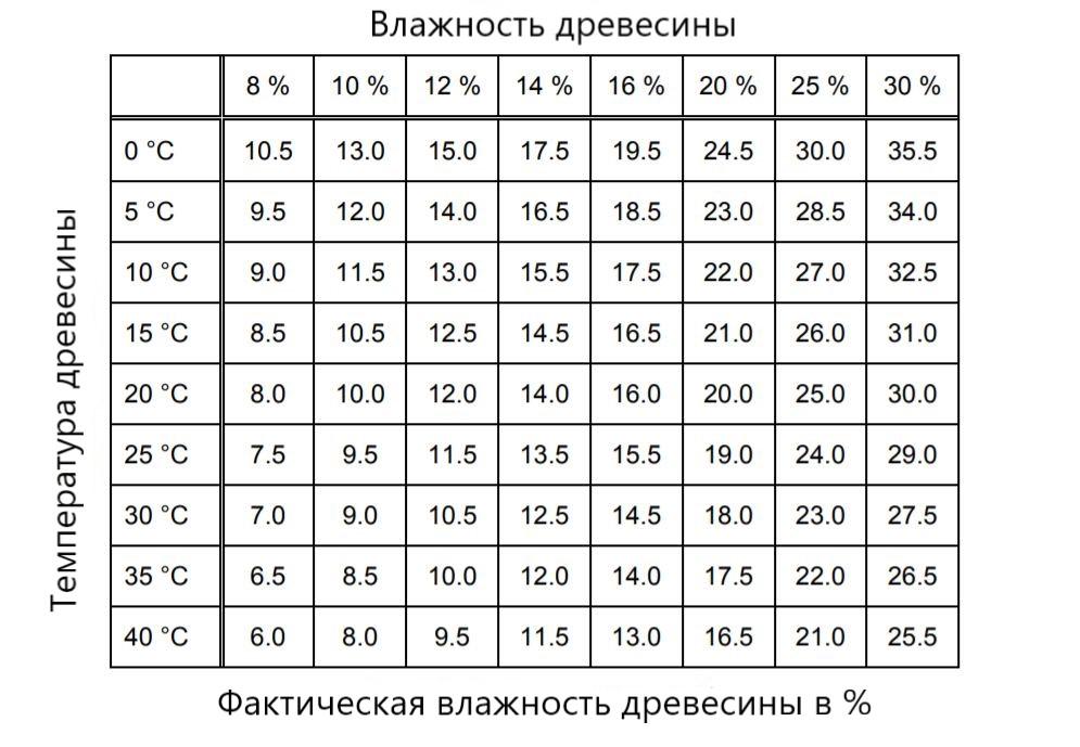 Влияние температуры на измерение влажности древесины